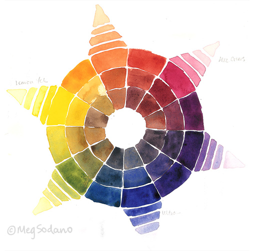 Four Years Ago I Made A Color Wheel With The Primary Pigments Use Most Often Alizarin Crimson Ultramarine Blue And Lemon Yellow As Reference For